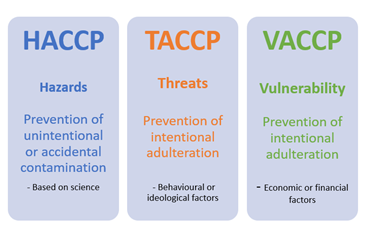 We know HACCP, but what on earth is TACCP and VACCP?